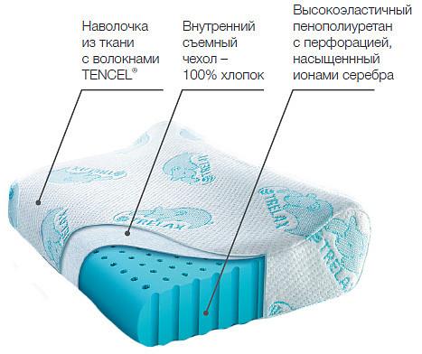 Трелакс оптима бэби подушка ортопедическая детская голубая п03, фото №2